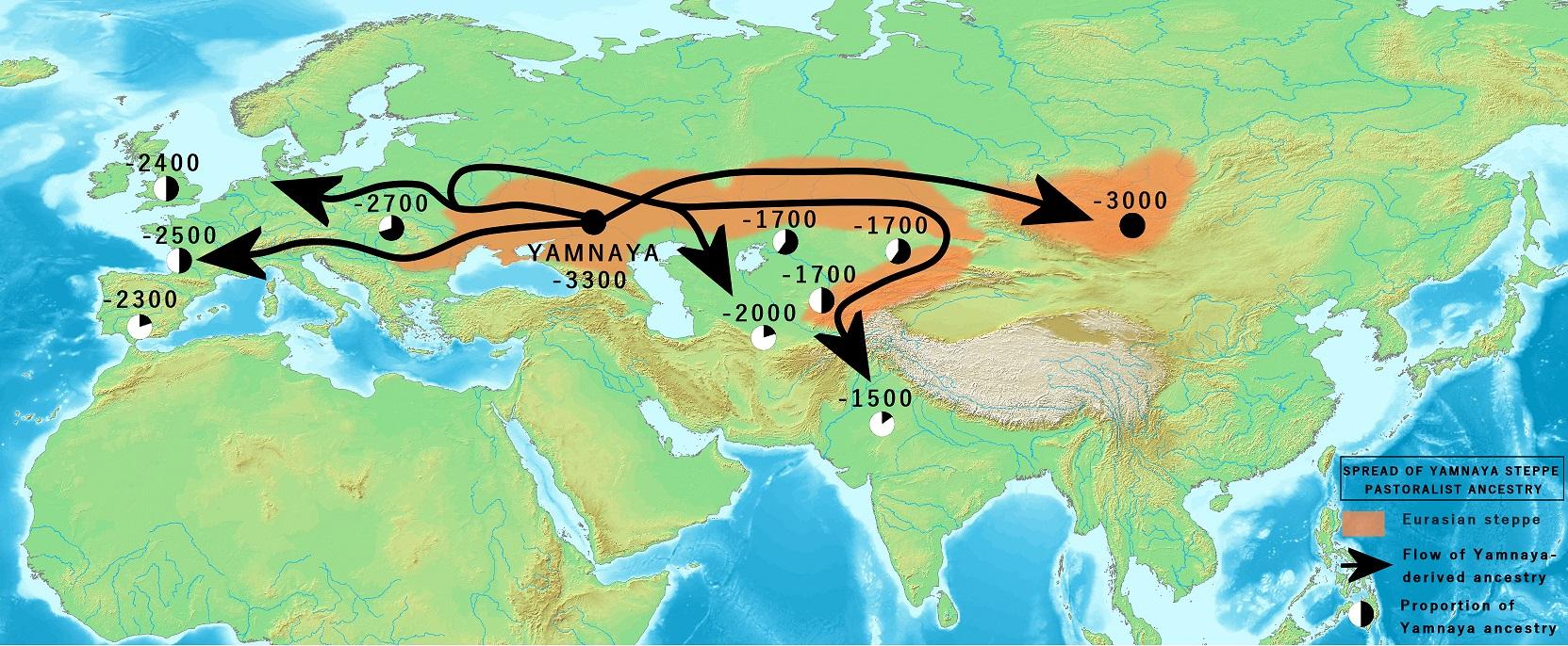 Vedic Period - Yamnaya Steppe Pastoralists